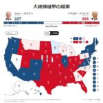 米大統領選挙速報で米メディアがトランプ大統領勝利確実視!大統領選の仕組みとは?